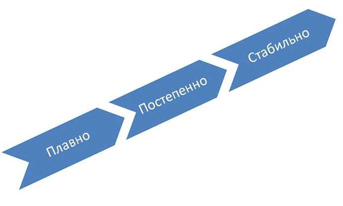 3 основных принципа получения ссылок