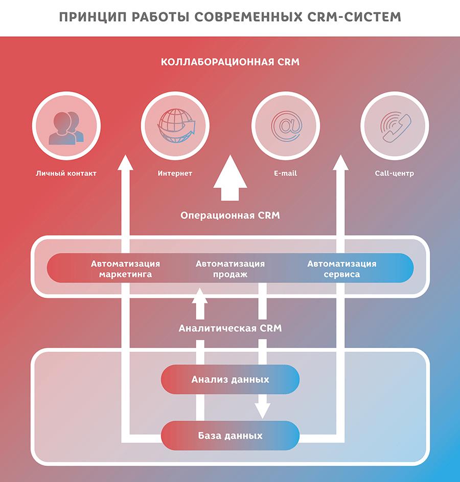 принцип работы современных crm-систем