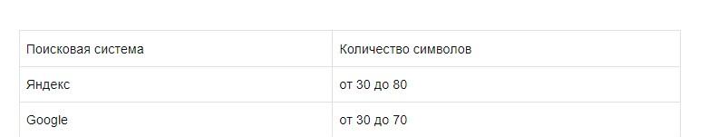 Таблица 2021 по длине Title для Яндекса и Гугла